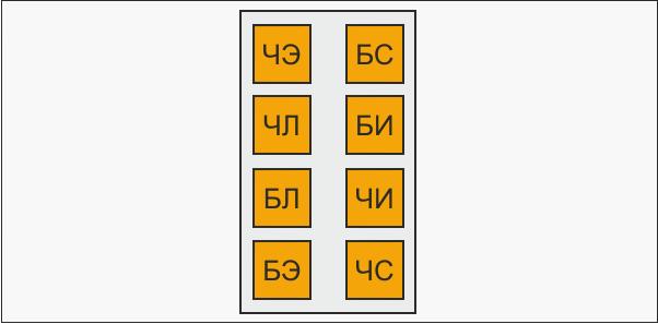 Модель А соционического типа Гюго
