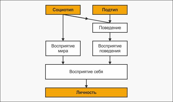Модель формирования личности человека