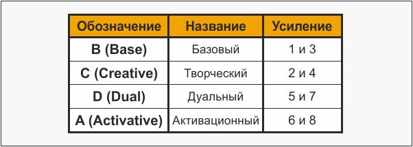 Усиленные функции соционических подтипов