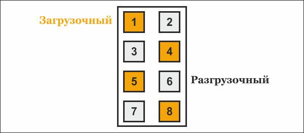 Загрузочные и разгрузочные функции модели А