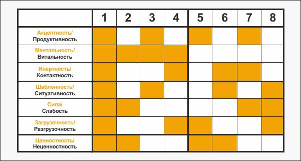 Таблица функций модели А и соответствующих признаков функций
