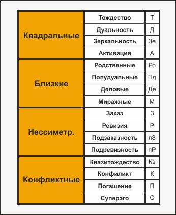 Таблица типов отношений между соционическими типами