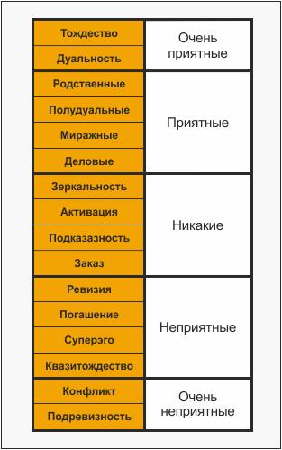 Таблица типов отношений между соционическими типами за степенью комфорта