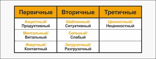 Таблица признаков функций