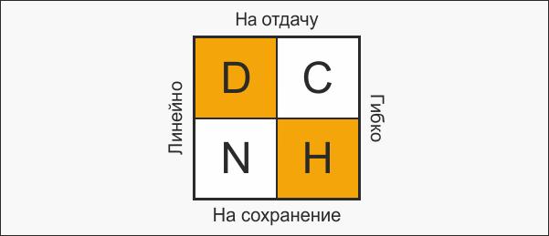 Свойства соционических подтипов DCNH